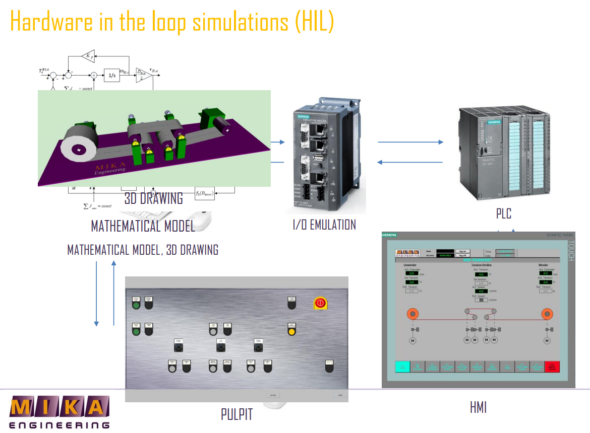 SIMULATION AND VIRTUAL COMMISSIONING